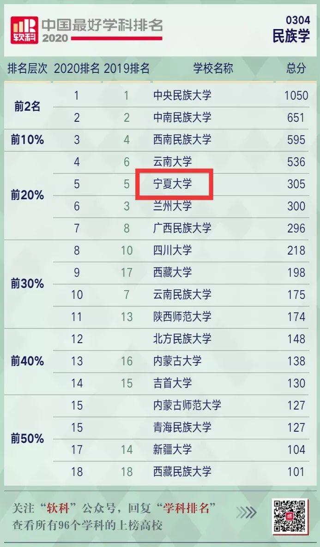 """厉害了!宁夏大学""""民族学""""位列""""2020软科中国最好学科""""前20%,排名第5图片"""