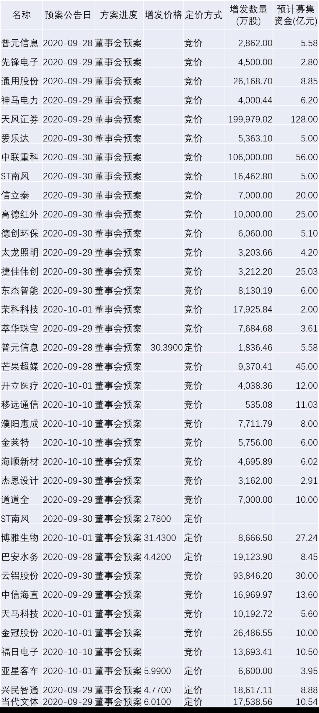 【北信瑞丰定增简报】本周关注:涪陵榨菜 拓普集团