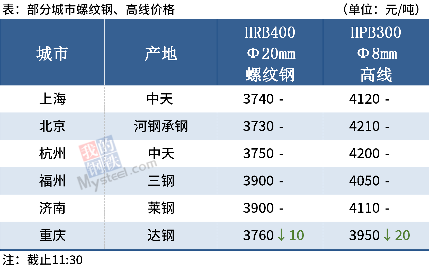 Mysteel午报:钢价偏弱运行,钢坯涨至3400