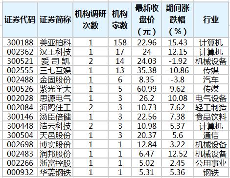 汉王科技等4股获10家以上机构扎堆调研