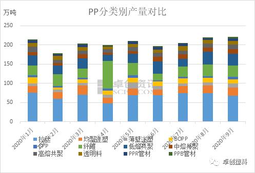三季度PP供应情况分析