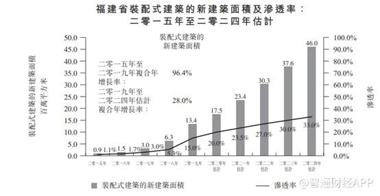 """新股前瞻︱资产负债率228%,智欣集团二次递表上市""""求解"""""""