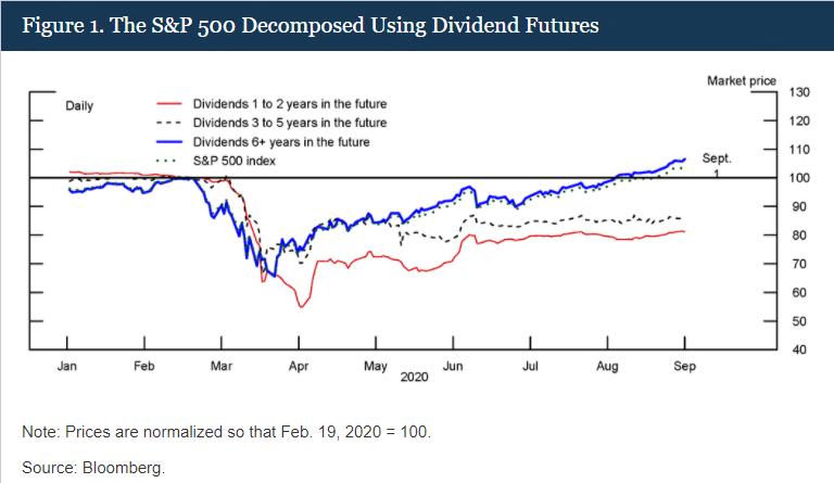 FED最新笔记:美股上涨由股息期货反弹推动,实则并未