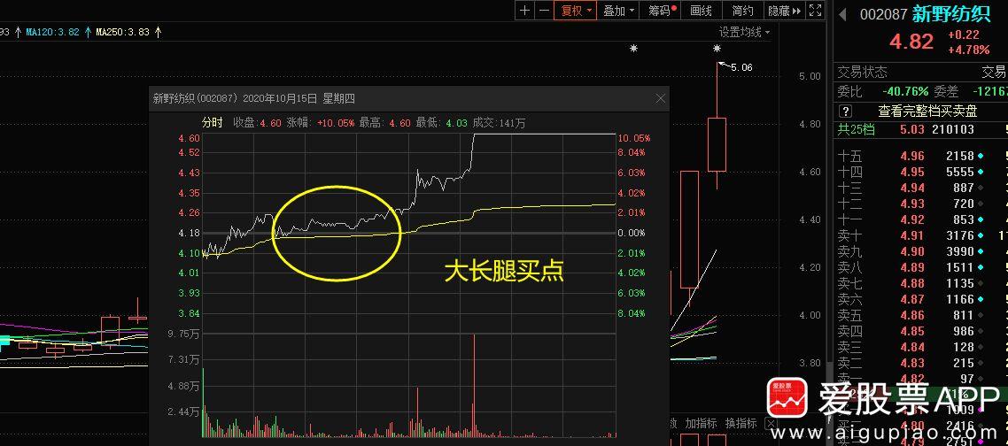 战龙:IPO红,下周市场有望继续走强!