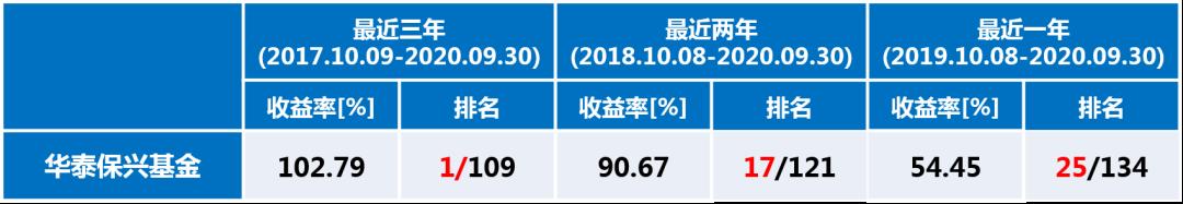 业绩盘点 | 真金不怕火炼,华泰保兴最近3年权益投资业绩行业领跑!