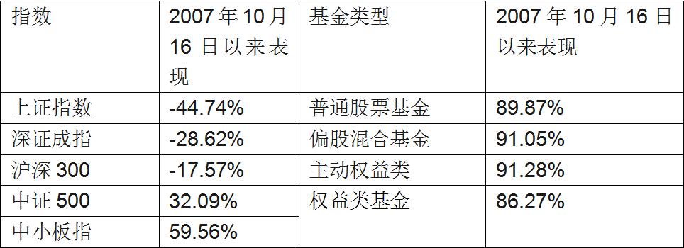 基民嗨了:6124点买的基金如今79只翻倍 最高大赚360%(榜单)