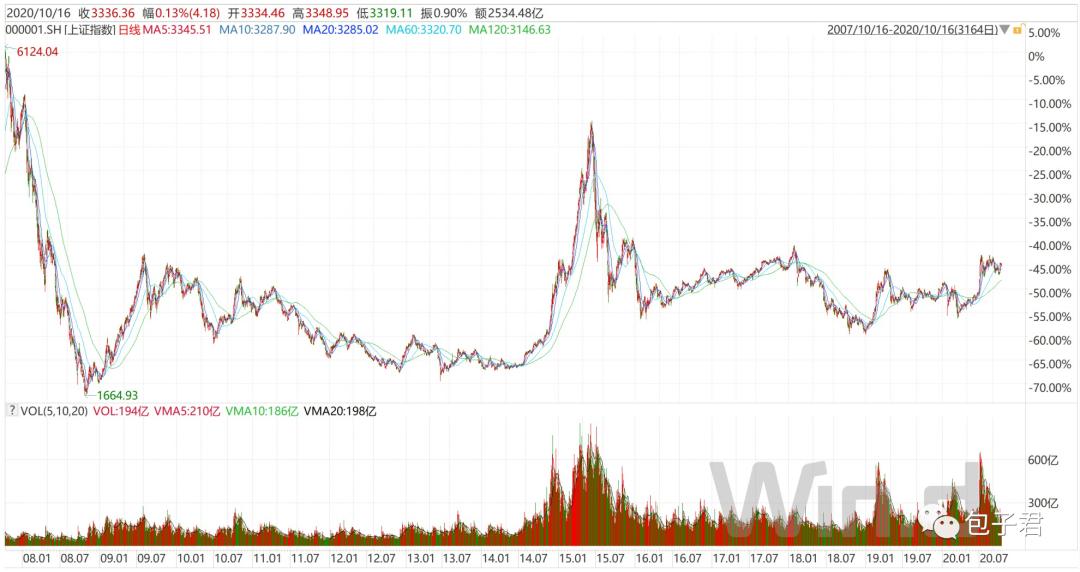 13年前,买股和买基的差异
