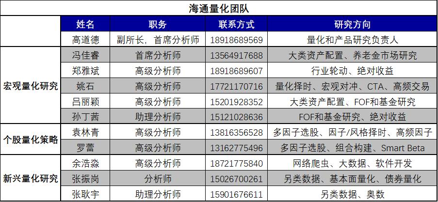 【海通金工】A股主题组合月报(2020.10)