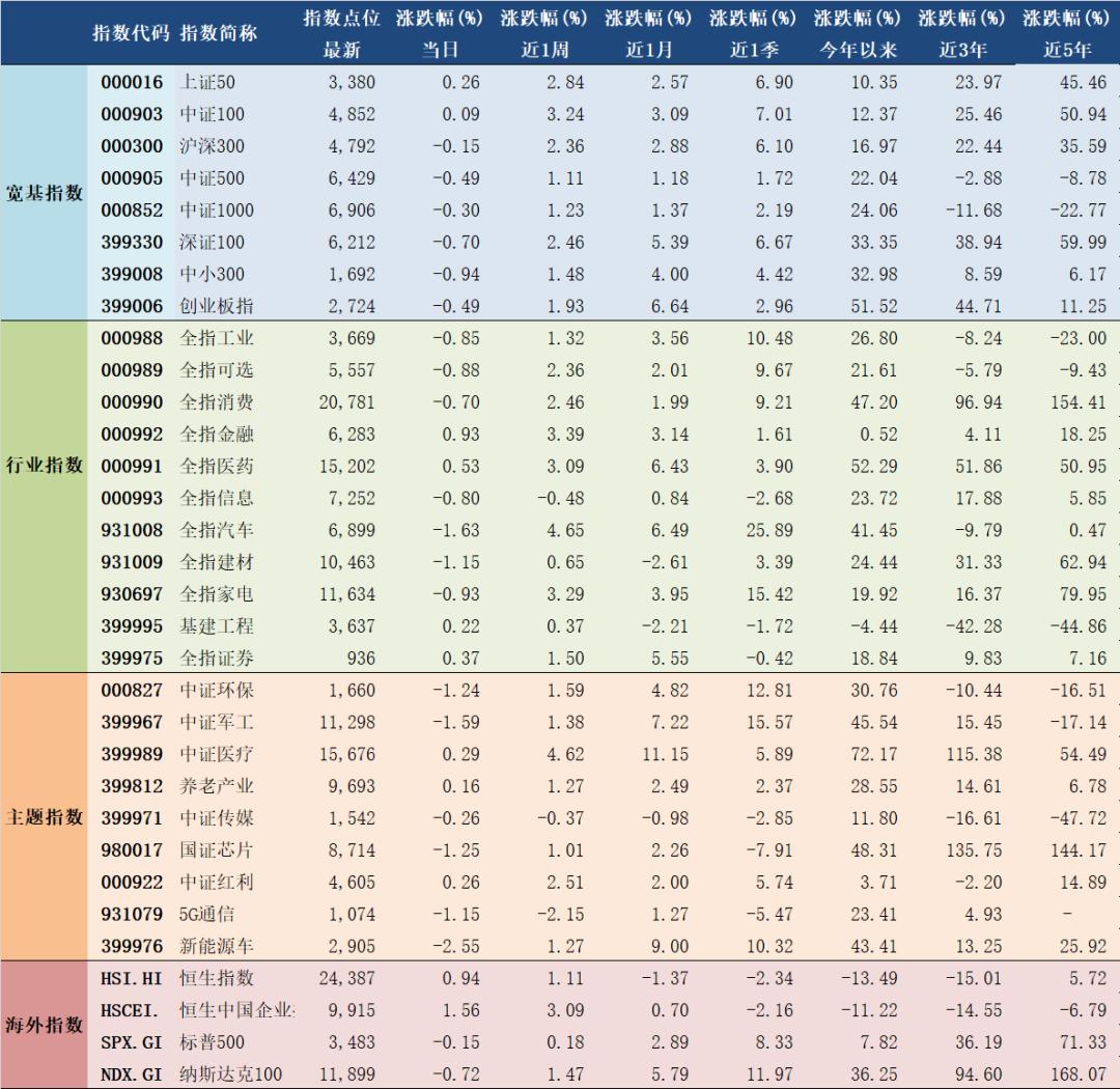 2020年10月16日A股主要指数估值表