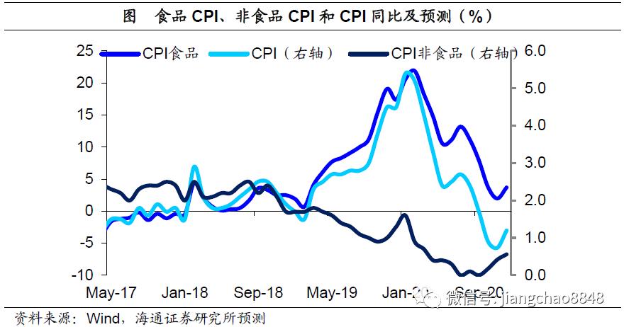 9月物价回落,通胀态势温和——9月物价数据点评(海通宏观 应镓娴)