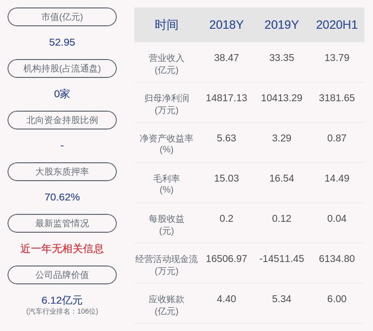 通用股份:红豆集团所持6020万股解除质押后再质押