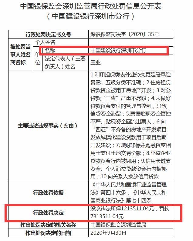 建行深圳分行被重罚852万 10大违规触目惊心