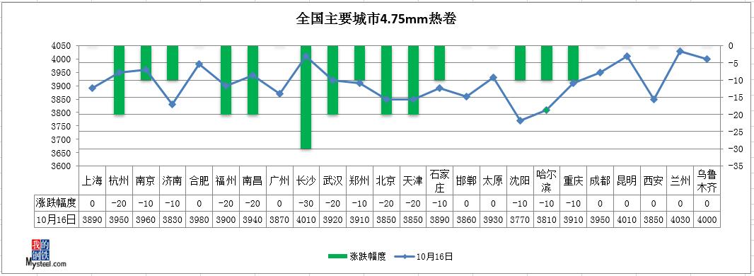 钢坯涨回3400,期钢飘红,钢价有望止跌
