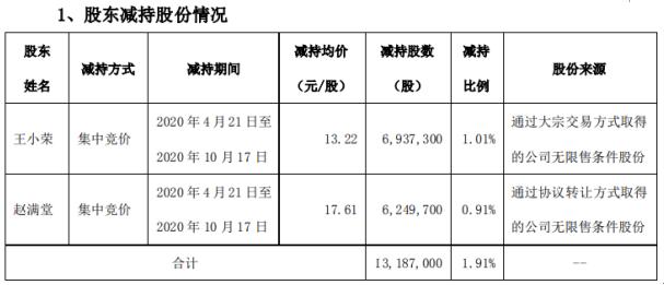 盛达资源2名股东合计减持1318.7万股 套现约2.02亿元