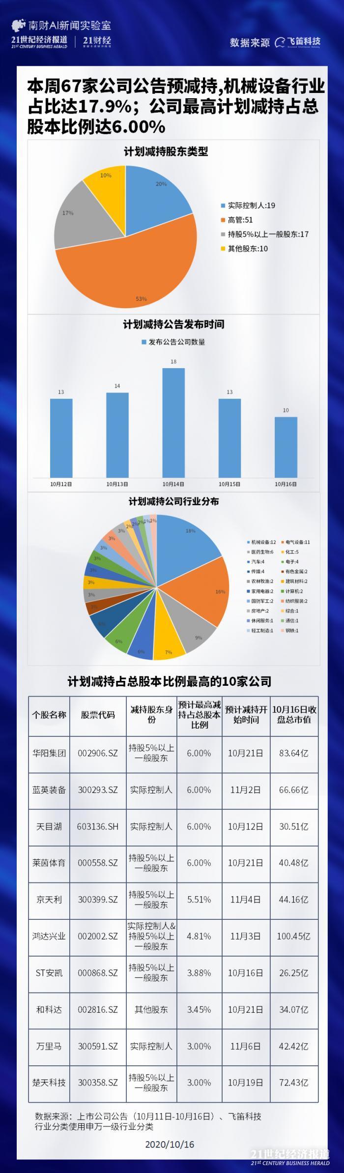 """本周67家上市公司预减持 华阳集团遭""""抄底王""""中科招商连续减持"""