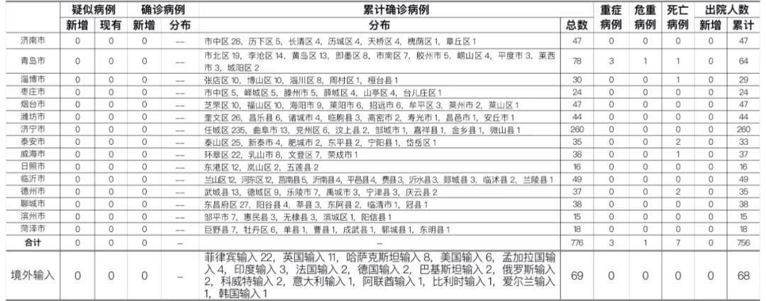 2020年10月15日0时至24时山东省新型冠状病毒肺炎疫情情况图片