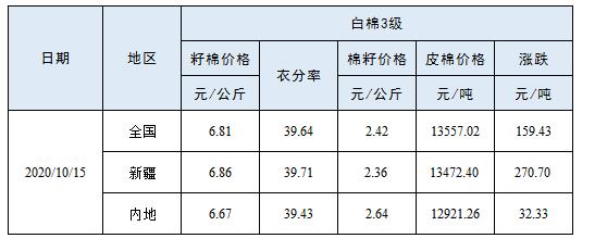 【数据追踪】籽棉收购价格(10月15日)