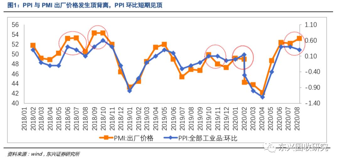 PPI和核心CPI的二阶拐点得到验证 ——9月通胀数据点评