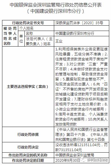 监管动态|又遇大额罚单,建行深圳分行因10项违规被罚没852万