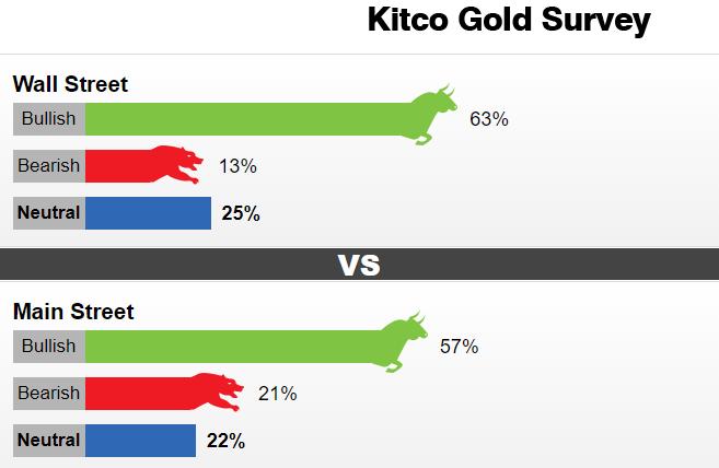 Kitco黄金调查:华尔街和散户一致看涨 但投资者对黄金的兴趣骤降
