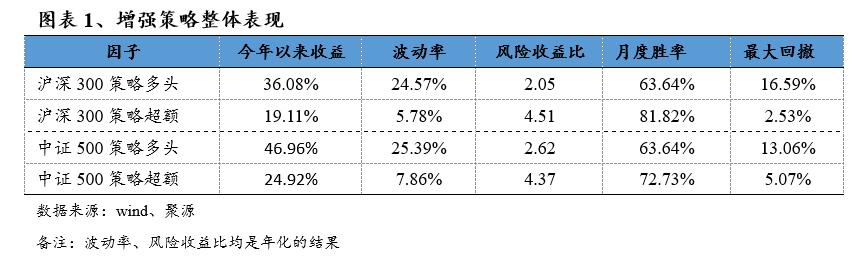 【兴证金工】大健康板块量化选股策略及指数增强表现回顾