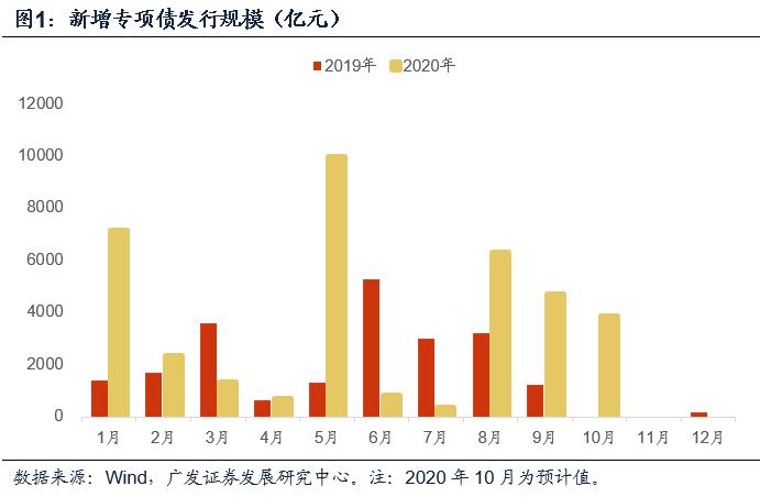 【广发宏观吴棋滢】9月专项债投向:基建持平前期,棚改占比提升
