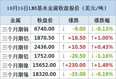 [收盘评论]10月16日LME市场:期铝收涨,盘中触及逾17个月高位