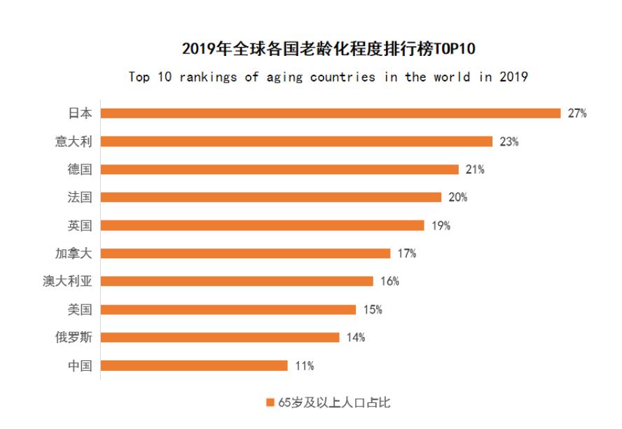 人口老龄化名词解释_世界人口70亿策划之王阿姨的困惑