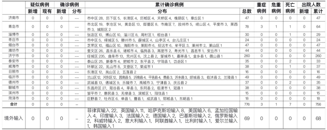 2020年10月16日0时至24时山东省新型冠状病毒肺炎疫情情况图片