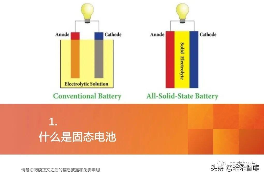 固体电池行业深度报告:准备迎接固态电池的新时代