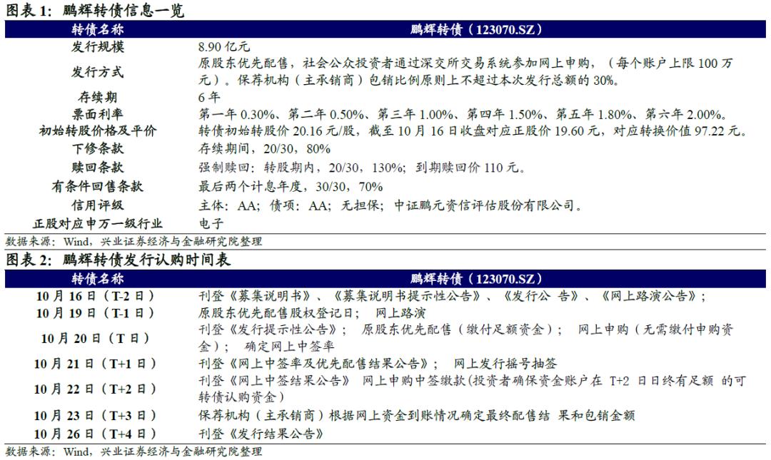【兴证固收·转债】锂离子电池多维发力 ——鹏辉转债投资价值分析