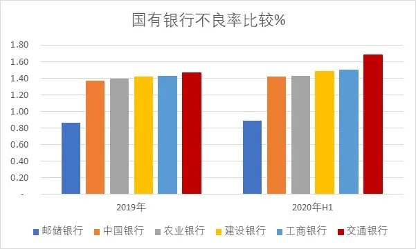 交通银行股价回到3年前 坏账、盈利、估值面临多方压力