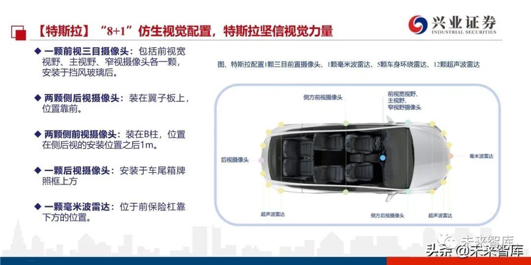 特斯拉自动驾驶系统深度研究:是电动车,更是智能车