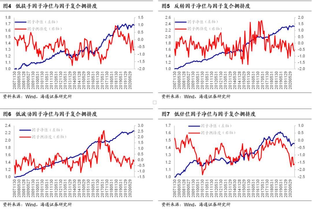 【海通金工】宏观因子整体偏多,市场有望震荡上行