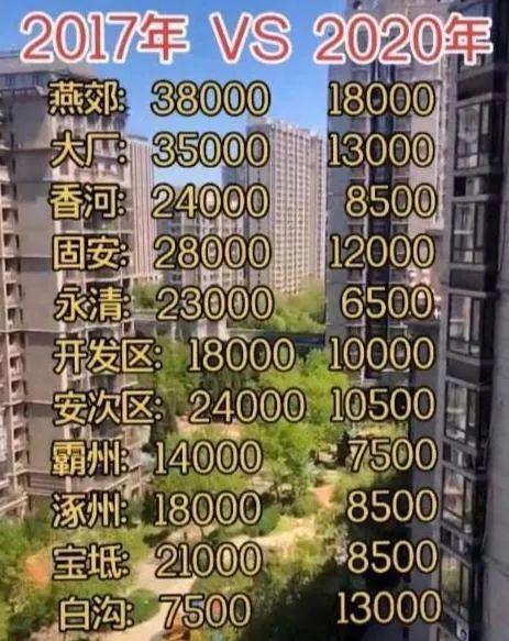 环京房价腰斩,银行理财亏损,然后呢?