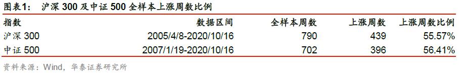 【华泰金工林晓明团队】成分股涨跌比例或能预示短期走势——华泰金工林晓明团队每周观点20201018