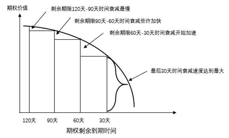 期权时间价值异动分析