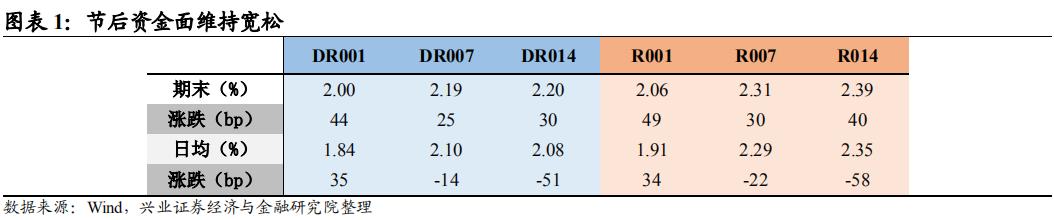 【兴证固收.利率】社融数据超预期,长端弱势震荡 ——利率回顾(2020.10.12-2020.10.16)