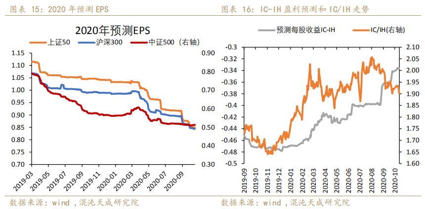 【宏观周报】股指:权重股发力,IH表现好于IC