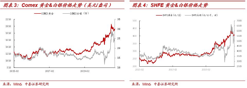 碳酸锂价格加速上涨,Q3的拐点判断持续验证