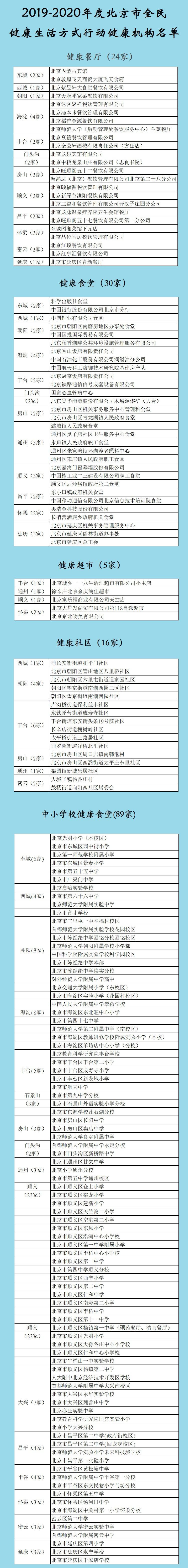 北京市全民健康生活方式行动健康机构公布 164家上榜图片