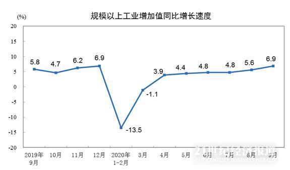全面转正:前三季度中国GDP增长0.7% 工业投资消费均创年内新高