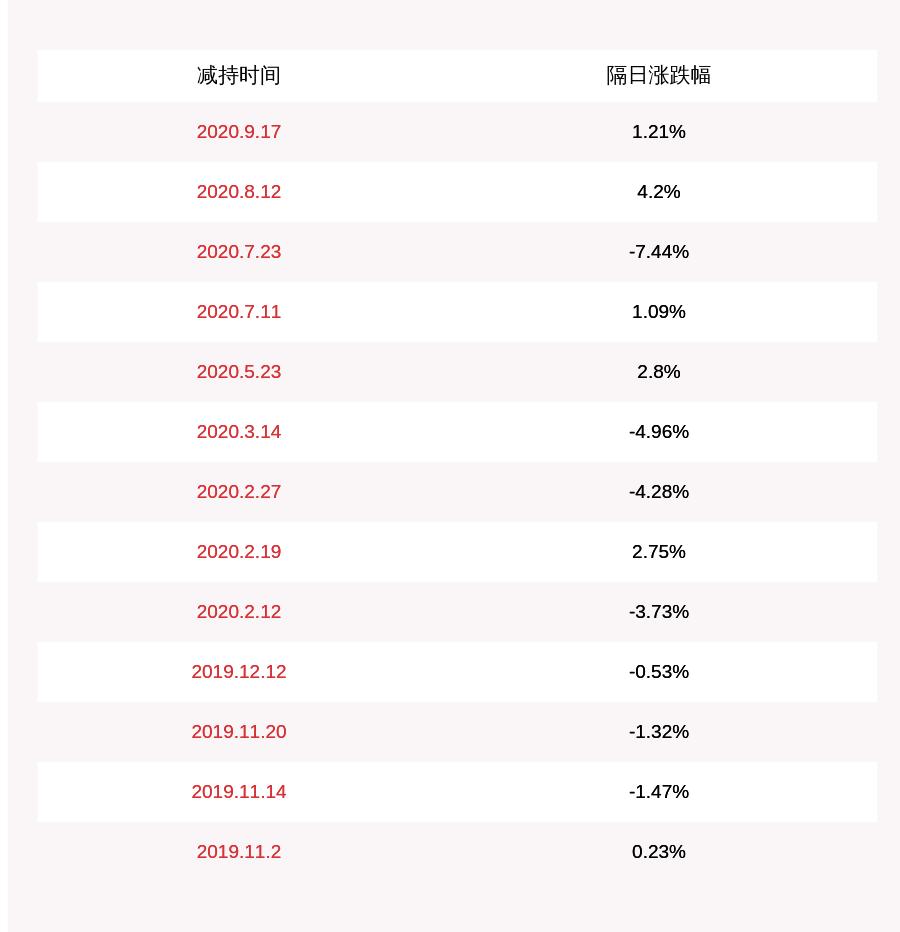 北京文化:股东西藏金宝藏文化传媒有限公司减持约233万股,减持计划时间过半
