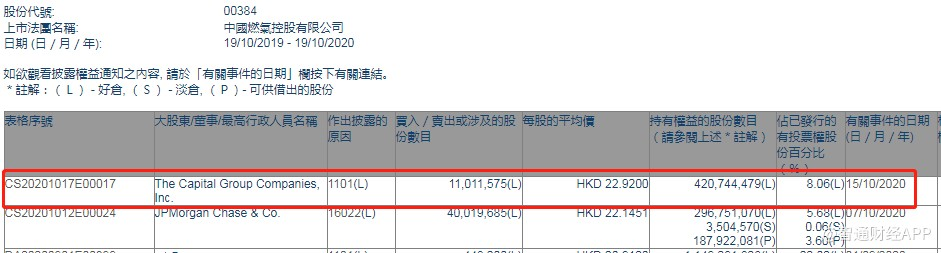 美国资本集团增持中国燃气(00384)1101.16万股,每股作价22.92港元