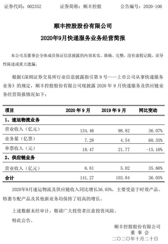 顺丰控股:9月速运物流业务营业收入同比增长36%