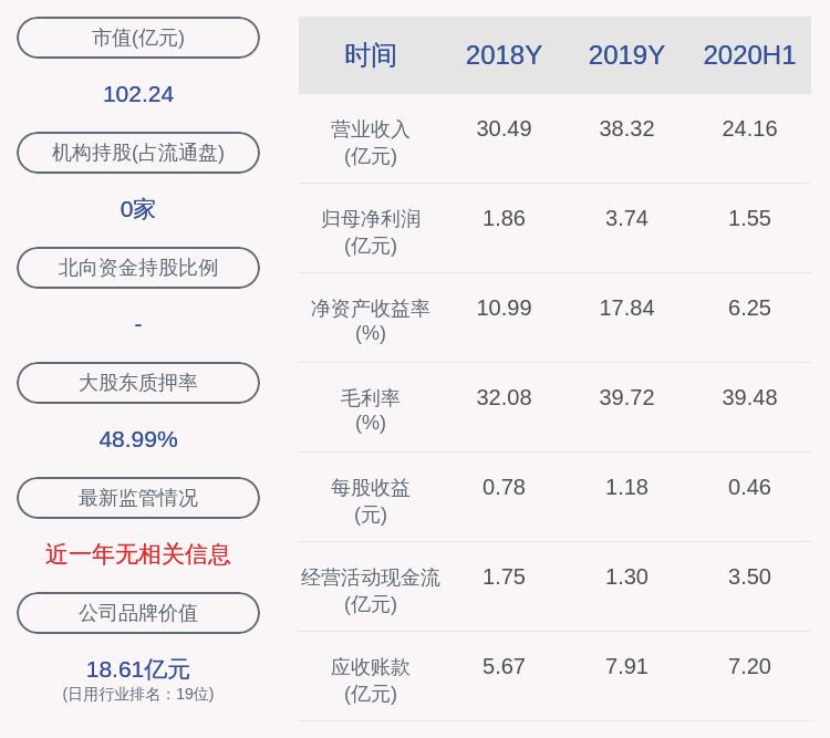 梦百合:控股股东倪张根700万股解除质押