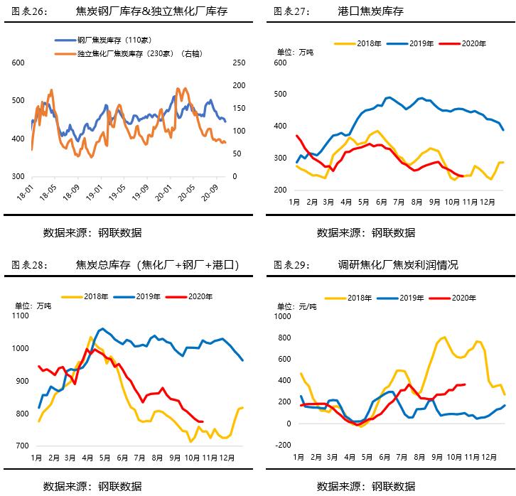 黑色纵览:成材消费尚可,铁矿库存累积,产业链品种走势分化!