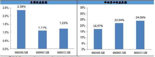 【兴证金工徐寅于明明团队】投资宽角度:估值成长因子表现强势,本周中证500增强超额1.44%