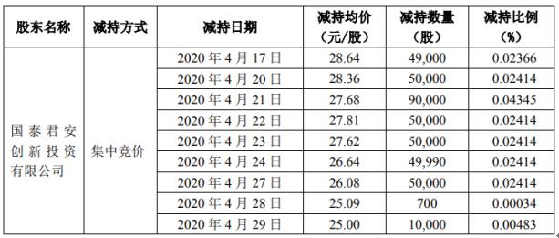 弘信电子股东国泰创投减持652.37万股 套现约1.18亿元