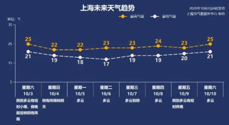 明天上海开启降温下雨模式 秋天的感觉更浓了图片